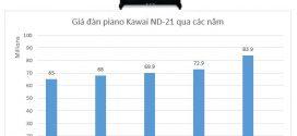 Vì sao giá đàn piano Kawai ND-21 càng ngày càng tăng?